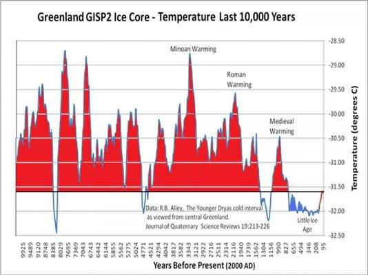 gisp2-ice-core-temperatures.jpg